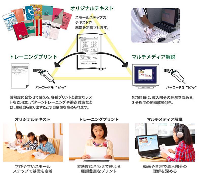 三位一体型の自立学習支援システム