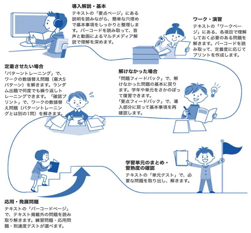 学習の進め方