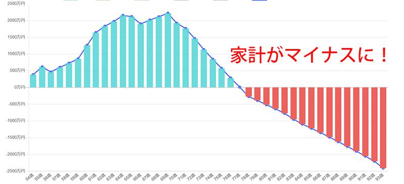 金融資産残高の推移予想1